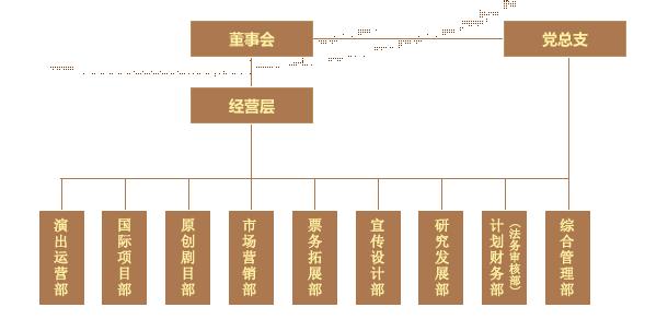 公司职能部门结构图【相关词_ 组织结构图】